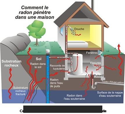 Comment le radon pénètre dans une maison
